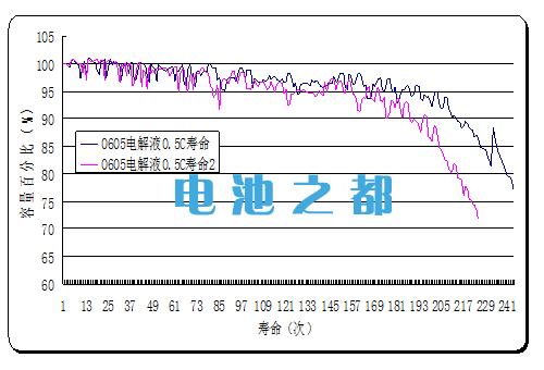 锂电池电解液0605电解成分测试分析表