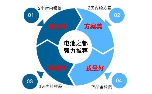 6.4V圆柱形锂电池定制的4个关健要素。