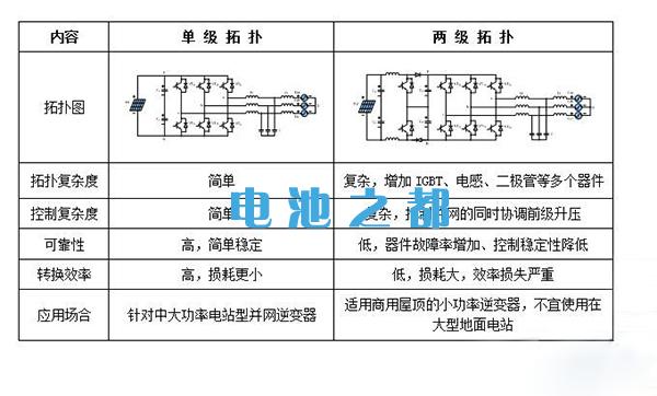 并网逆变器单级和并网逆变器双级对比分析