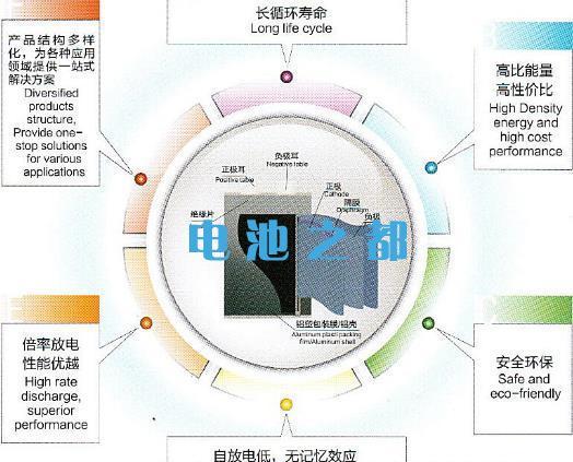 通信基站磷酸铁锂电池电芯的优点