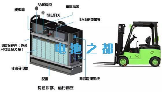 相关于24V电动叉车锂电池设计原理分析