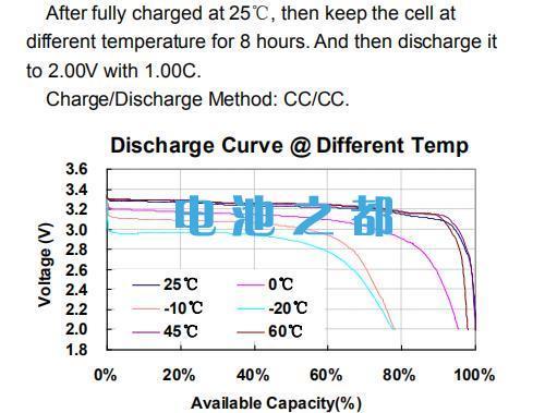 比亚迪C20磷酸铁锂25Ah电池放电曲线