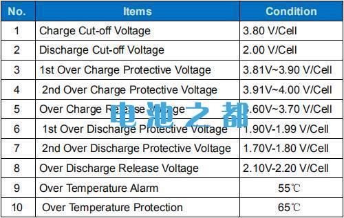 磷酸铁锂比亚迪25Ah电池参数详细介绍