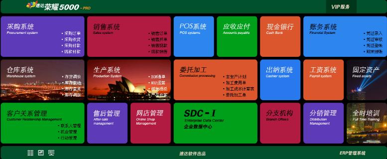 广西北海速达荣耀5000-PRO工业版软件都有哪些功能呢