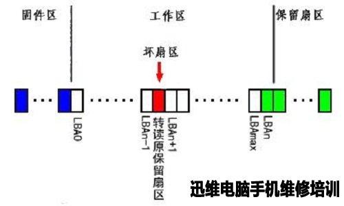 缺陷加入G表后的扇区结构