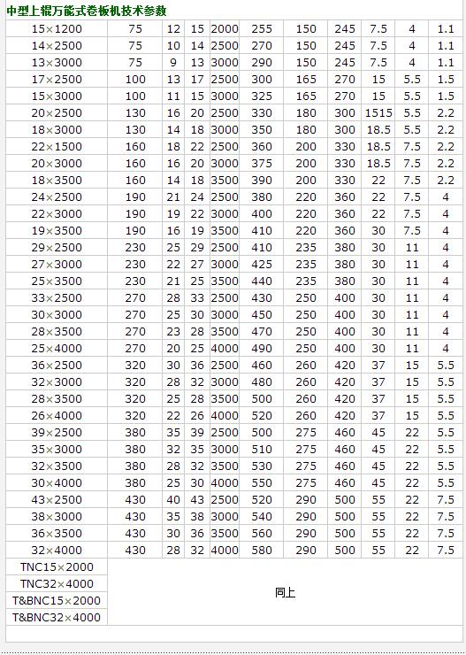 25x2500上辊万能式卷板机参数.