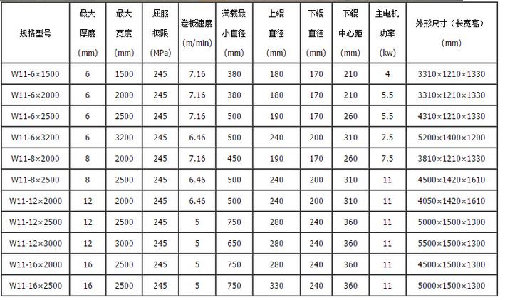 16×2000三辊机械对称式卷板机产品参数.