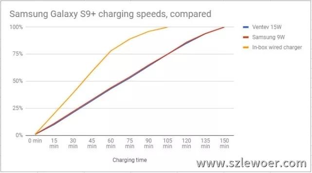 三星s9原装9w充电器和15w无线充电器评测结果对照表