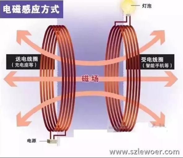 无线充电原理之电磁感应式充电原理示意图