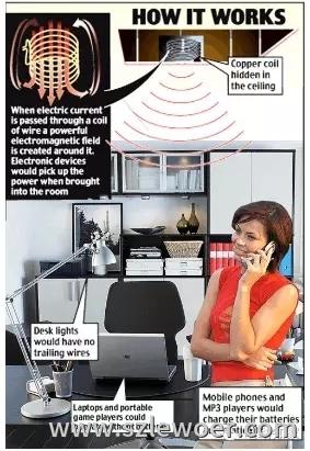 无线充电原理之无线电波技术原理示意图