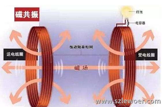 无线充电原理之电磁共振技术原理示意图