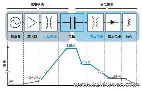 无线充电原理之电场耦合技术原理示意图