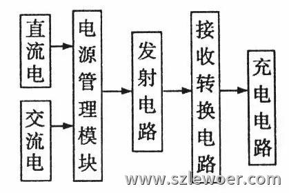 无线充电器内部原理图系统框图