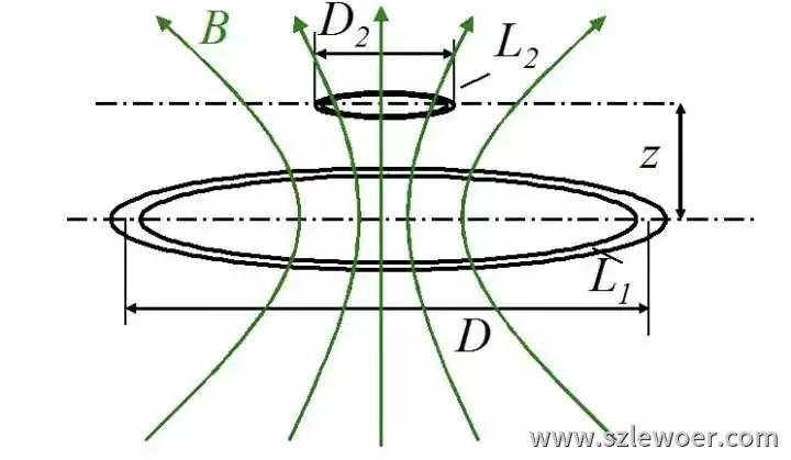 苹果x无线充电器原理Qi标准电磁感应式示意图