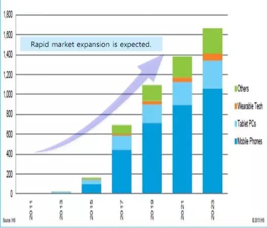 智能手机无线充电解决方案无线充电市场趋势分析
