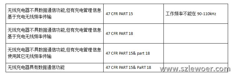 FCC认证关于QI无线充电器的测试参考标准表