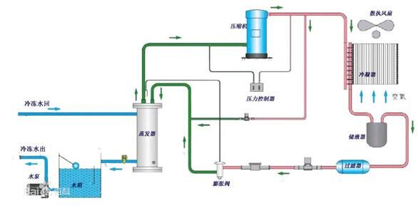 制冷型冷水机组工作原理图解