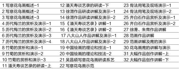 国画培训班之郭石夫课程表