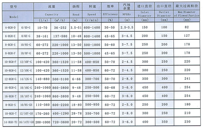 10/8S-G型砂砾泵厂家/价格/参数