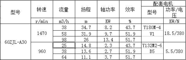 65ZJL-30渣浆泵清水性能表