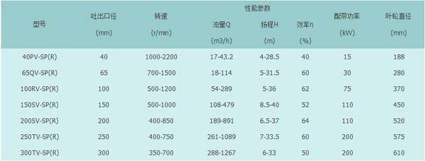 300TV-SP(R)型立式液下泵厂家/价格/图片