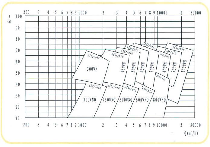 800WN(Q)型挖泥泵厂家/价格/参数