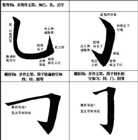 欧楷书法基本笔画及结构
