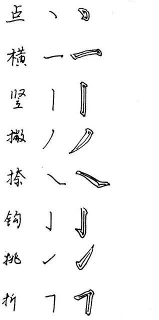 楷书行书练习要分顺序吗?八个基本笔画书写要领