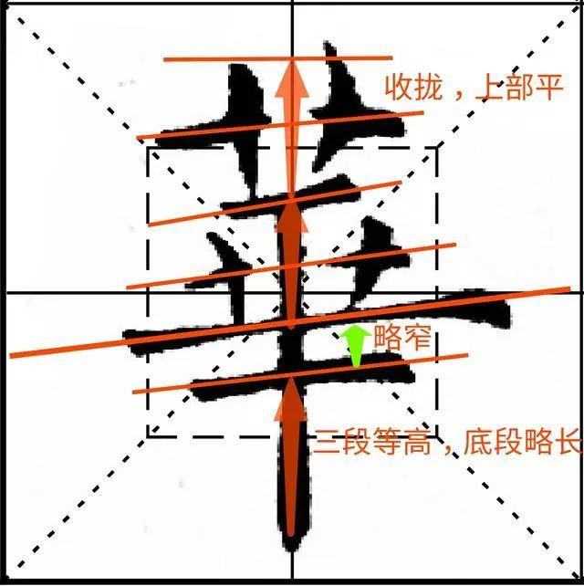 欧阳询九成宫结体三十六法(1—4)