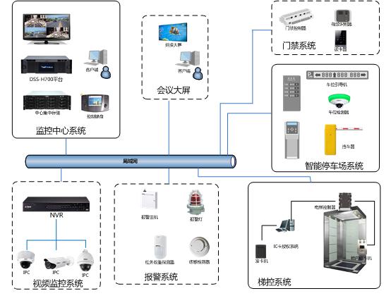 监控系统安装标准