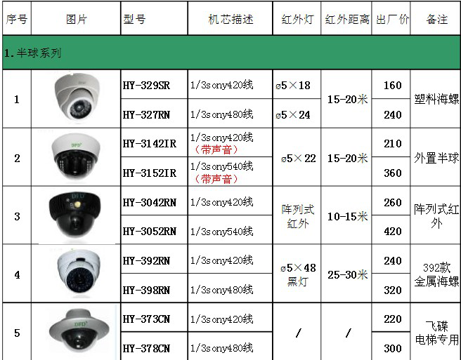 防雷阵列监控摄像头价格