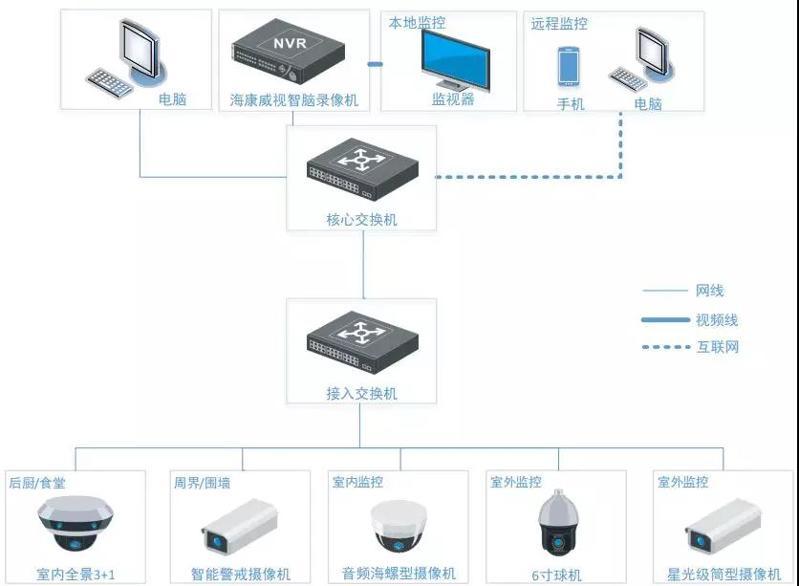 网络摄像机监控系统安装图解!