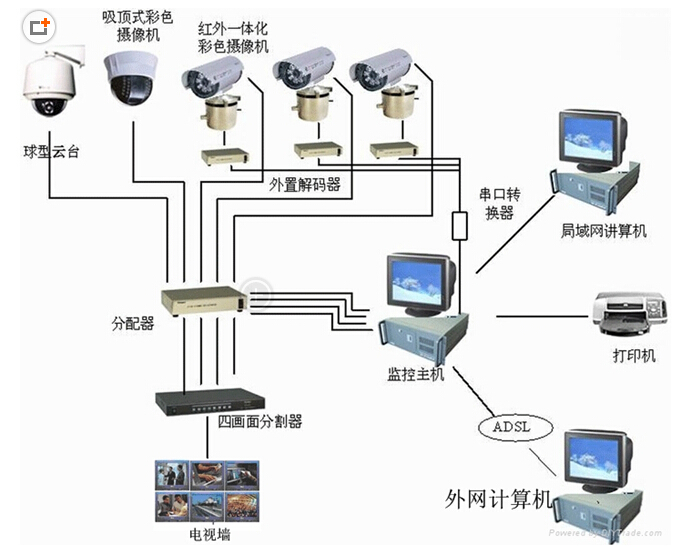 视频监控系统工程施工与安装流程