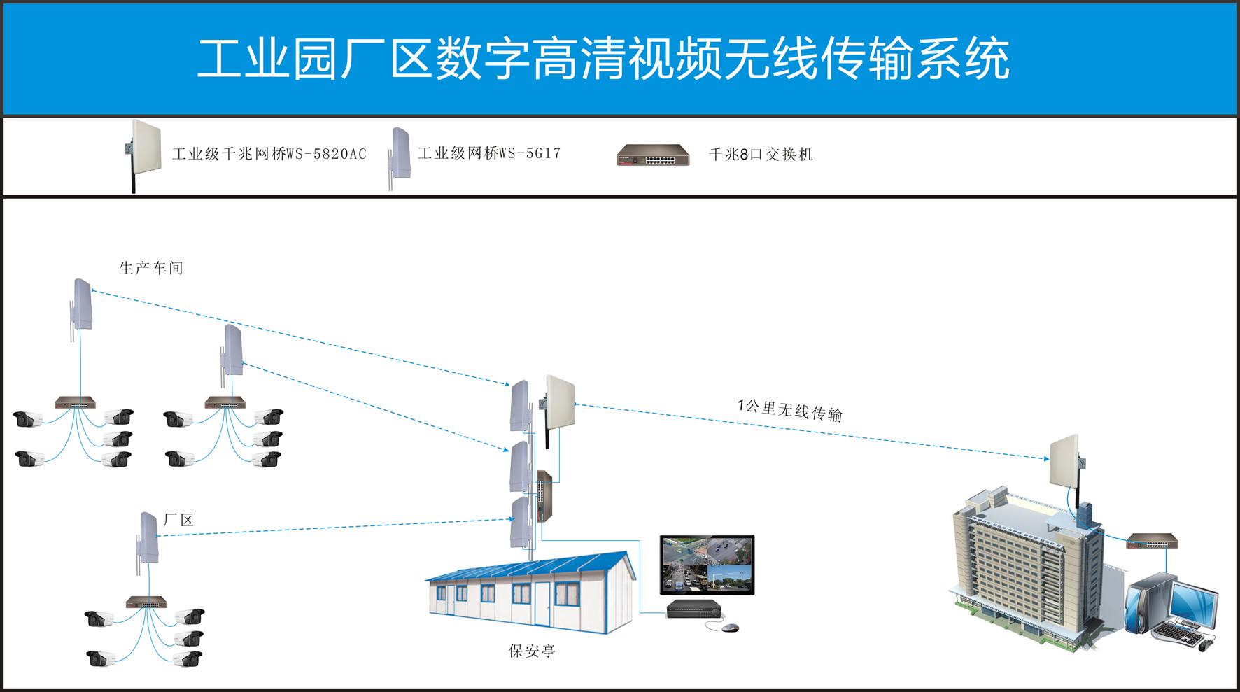 无线视频传输系统的设计方案是怎么样的
