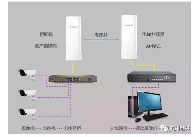 怎样利用网桥进行安装电梯监控