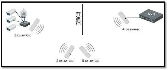 无线网桥点对多点配置知多少