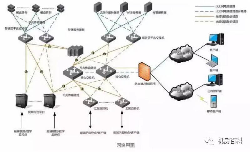 大中小型视频监控系统网络组网架构有何不同