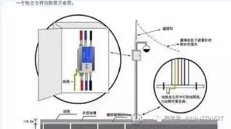 关于视频监控立杆的知识