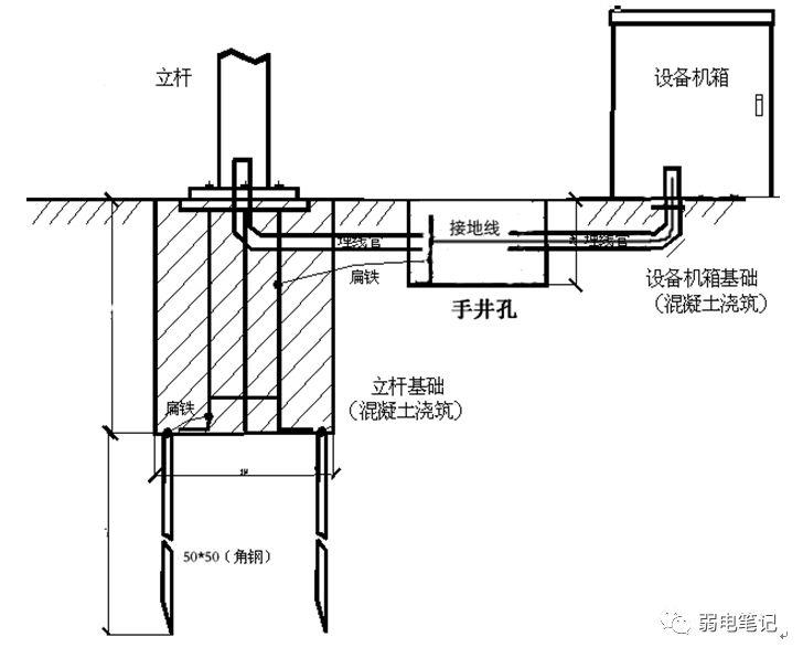 室外监控立杆基础、手井、接地、管线等施工指导手册(一)