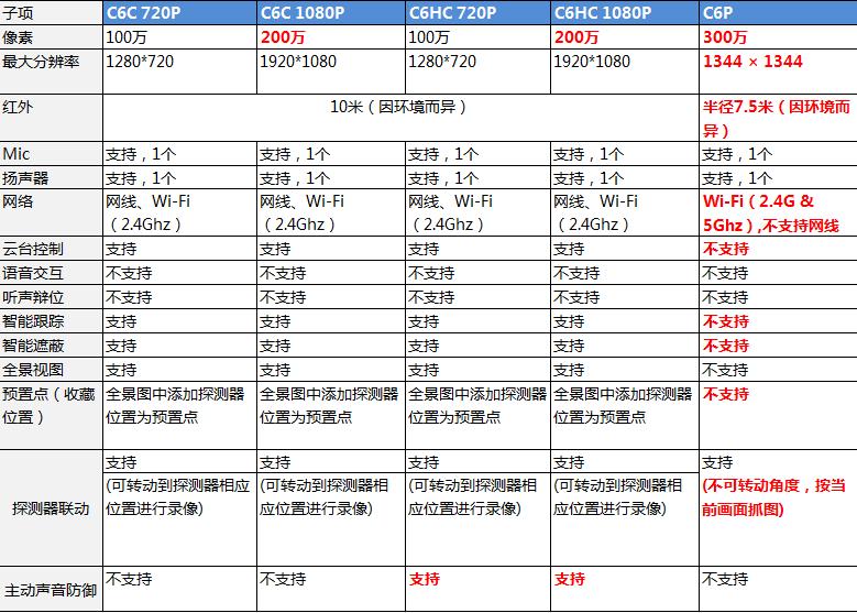 海康云台家族C6系列