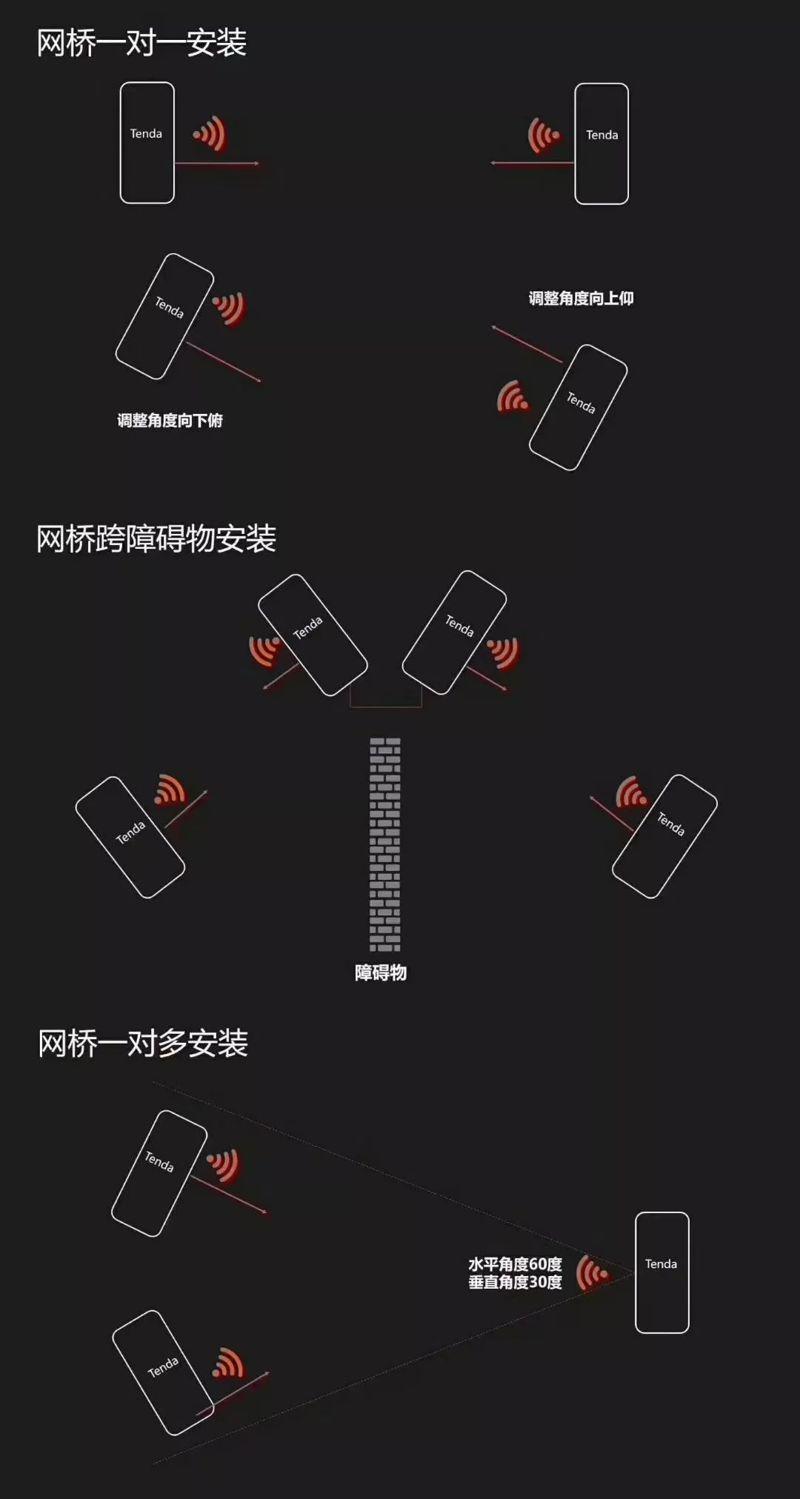 户外无线网桥免布线解决方案
