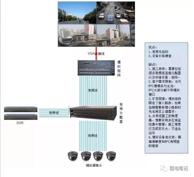 视频监控图像上墙有几种方案