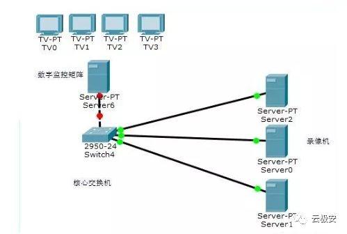 如何实现100路网络摄像机监控方案?