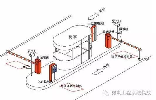 停车场系统的施工步骤