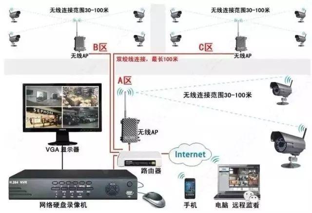 网络监控系统综合布线方法和安装步骤