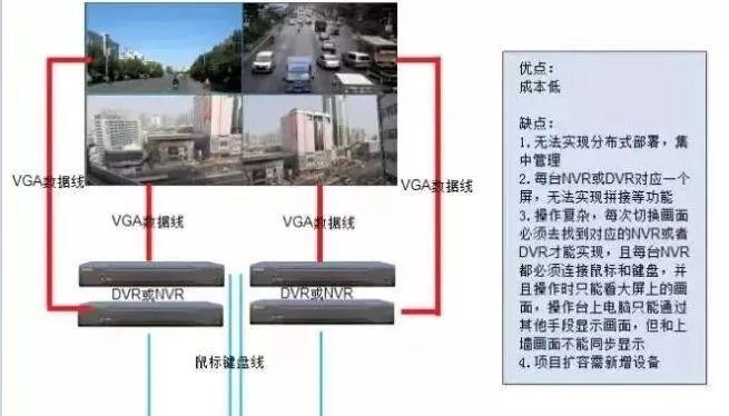 视频监控图像上墙的几多种方案