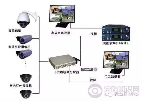 安装光纤监控系统的步骤