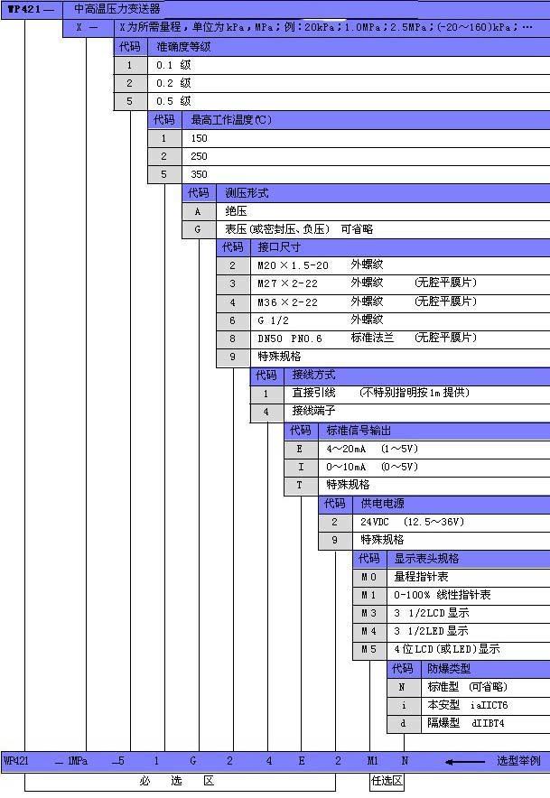 WP421中高温压力变送器产品选型表
