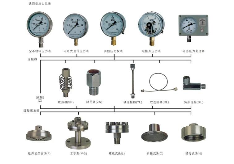 隔膜压力表1