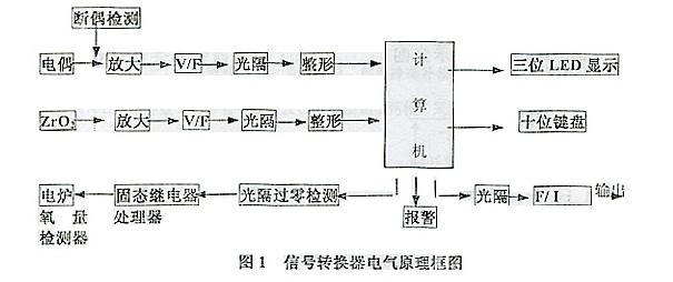 电厂用氧化锆氧量分析仪1